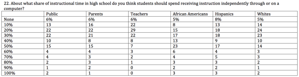 Three Thoughts on the Treatment of EdTech in the 2015 EdNext Poll on School Reform